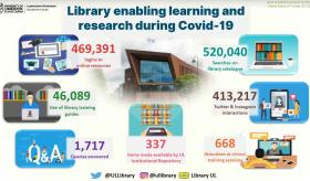 Inforgrahic showing library stats during Covid-19