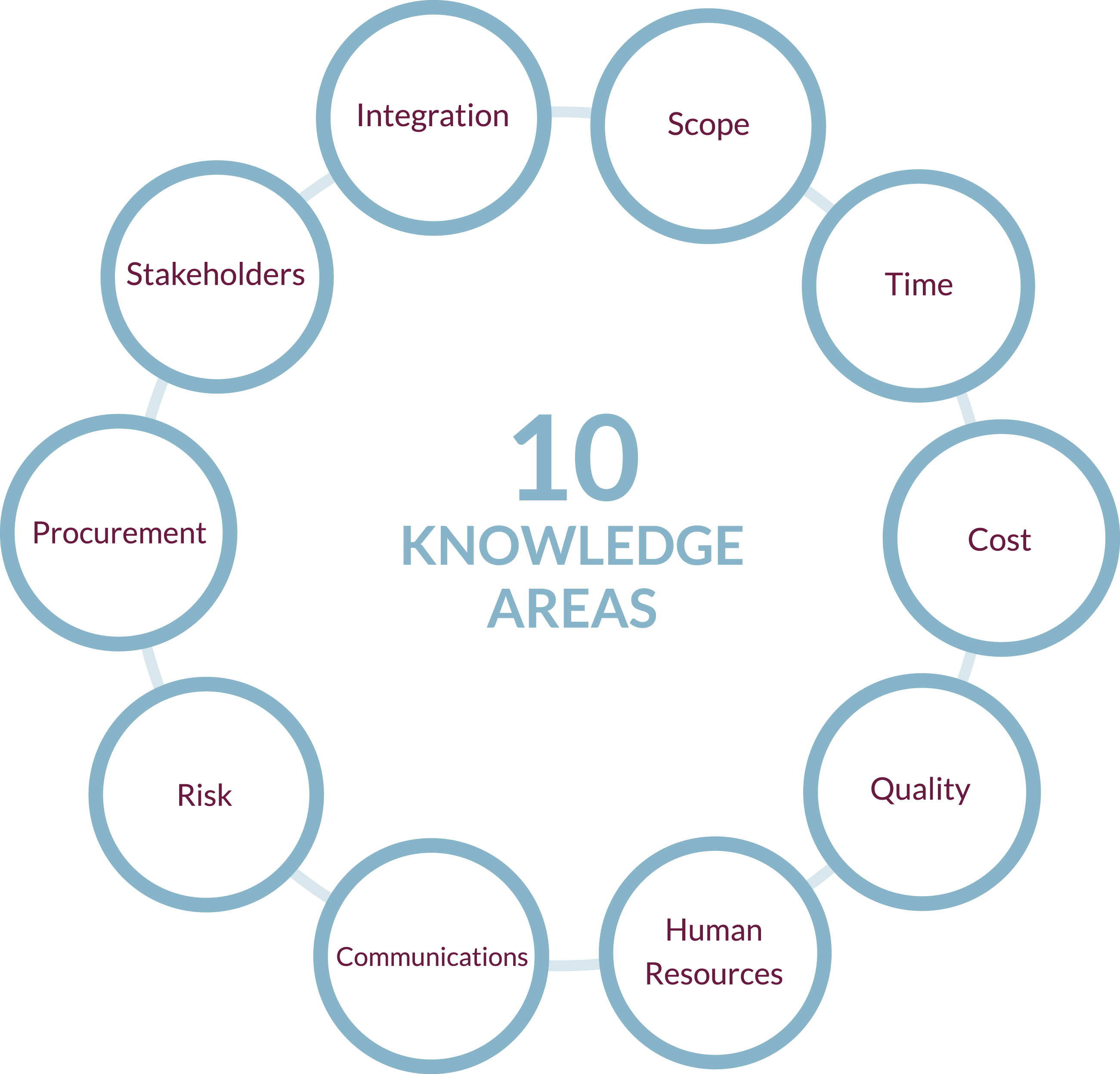 Masters in Project Management - 10 Knowledge Areas
