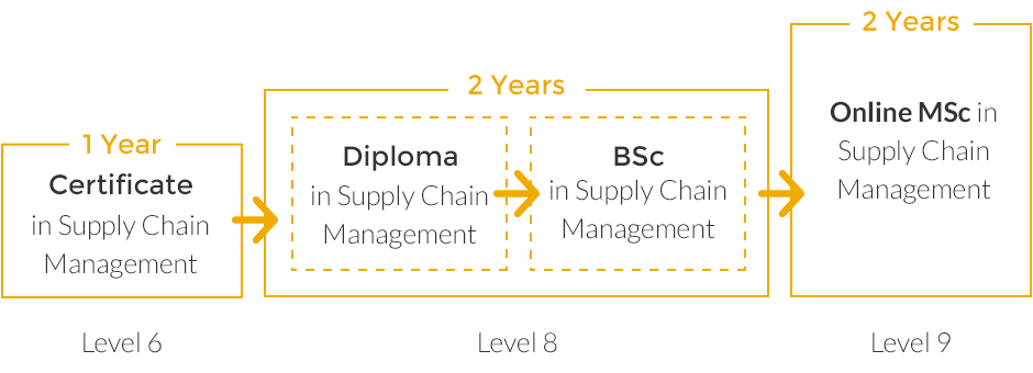 Supply Chain Management Courses University Of Limerick